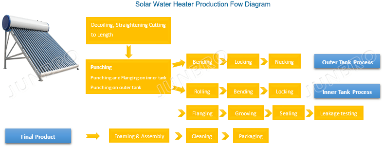 solar water heater production flow diagram